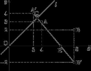 線分A'B'上に2点Q,Rがあるとき3線分の長さの和は最小になる