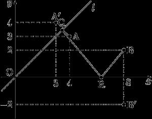 点Aから点Bへの最短経路