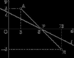 2015年 国士舘大 折れ線の長さの最小値