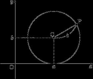 x軸に接する円(中心が第1象限)