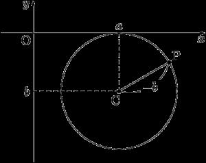 x軸に接する円(中心が第4象限)