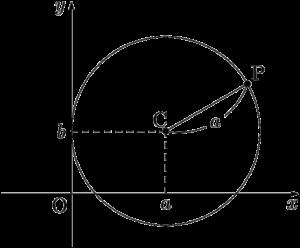 y軸に接する円(中心が第1象限)