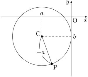 y軸に接する円(中心が第3象限)