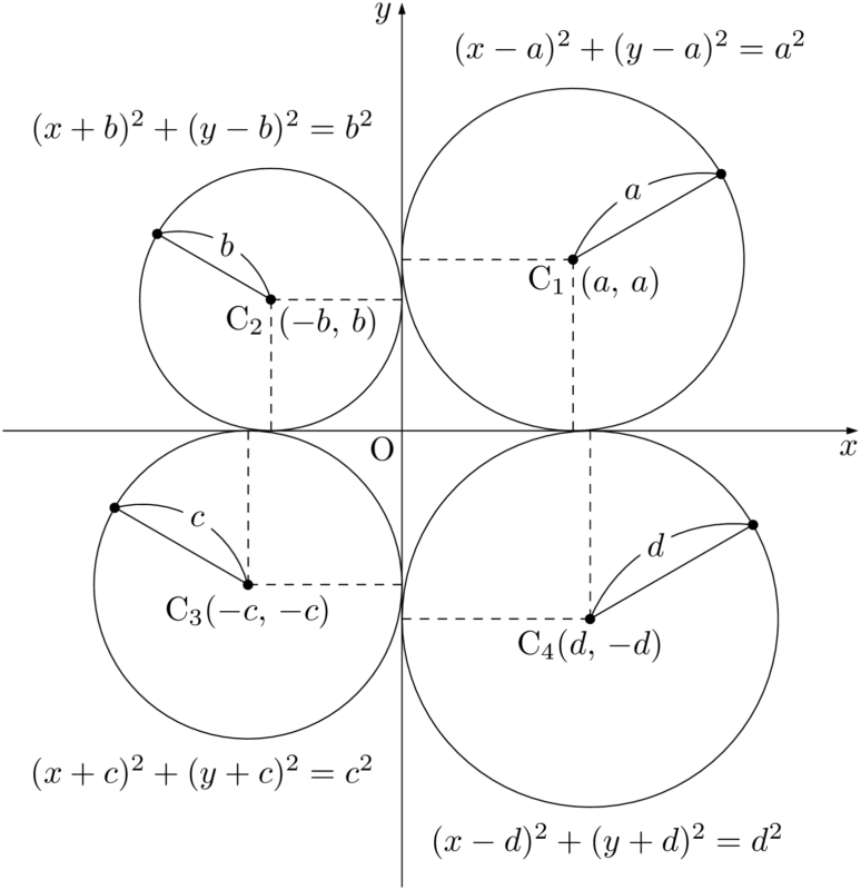 両座標軸に接する4つの円