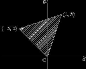 2011年 獨協大 図示された領域を不等式で表す