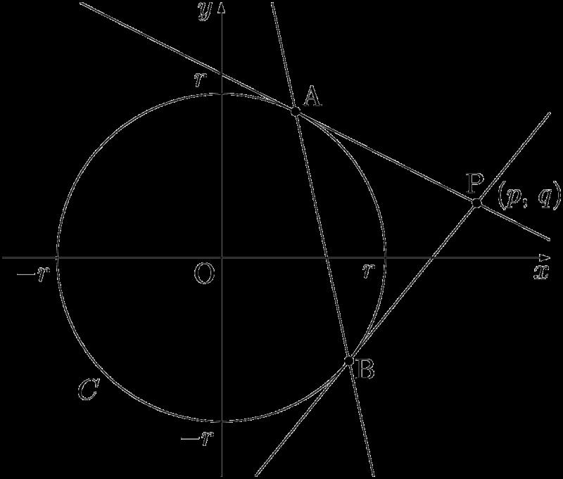 円の極と極線