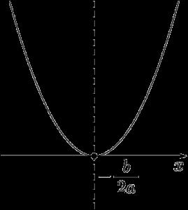 2次方程式の重解は放物線がx軸と接するときの接点のx座標に等しい