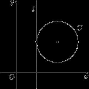 y軸と平行な直線と円が接する