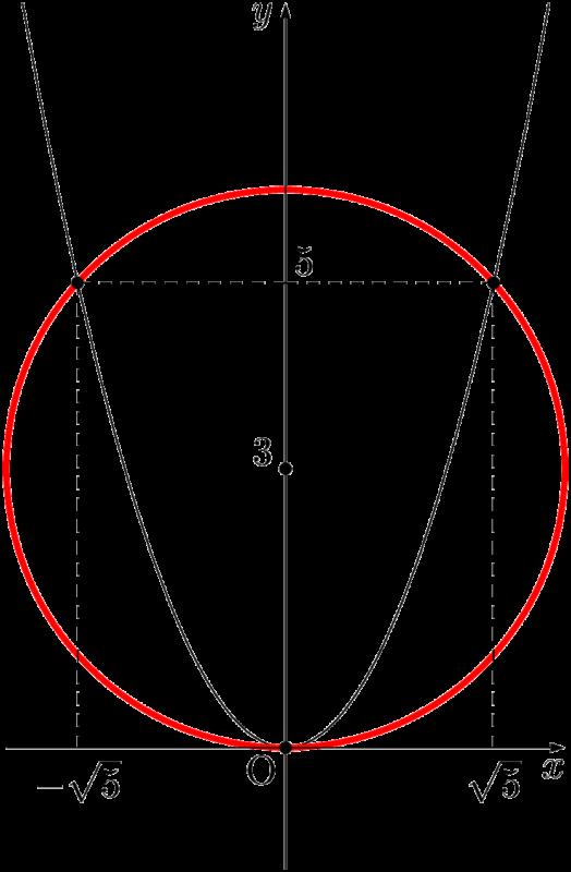 円と放物線が3つの共有点をもつ
