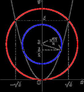 円と放物線が接するとき