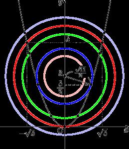 円と放物線の共有点の個数