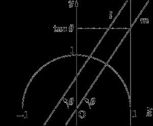 直線とx軸の正の方向となす角とタンジェントの関係