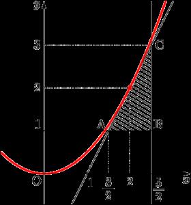 2016年 学習院大 y/x^2の最大値