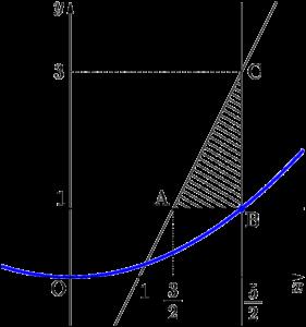 2016年 学習院大 y/x^2の最小値