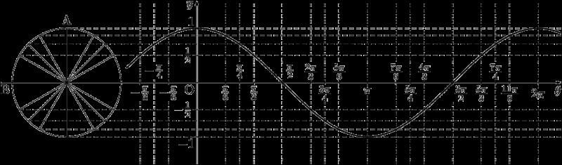 y=cos xのグラフ