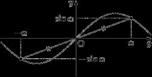 y=sin xは奇関数で原点に関して対称なグラフ