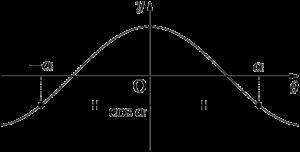 y=cos xは偶関数でy軸に関して対称なグラフ