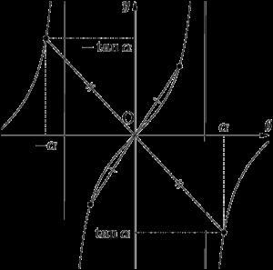 y=tan xは奇関数で原点に関して対称なグラフ