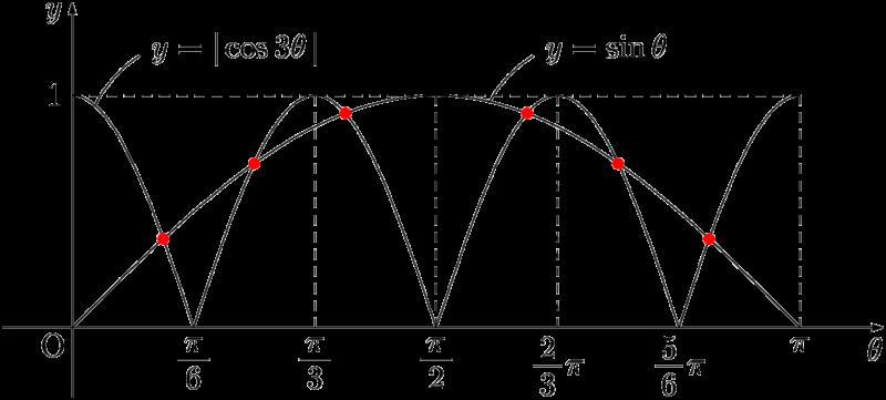 2017年 福岡大 三角関数の方程式の解の個数