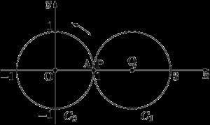 円C0上を円C1が外接しながらすべらずに回転する