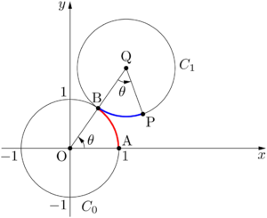 円C0上を円C1が外接しながらすべらずにθだけ回転する