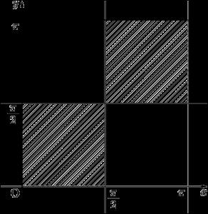 2018年 龍谷大 加法定理を利用して領域を図示する
