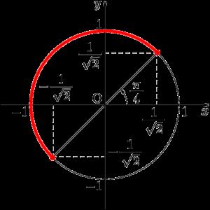 x+π/4が取り得る値の範囲