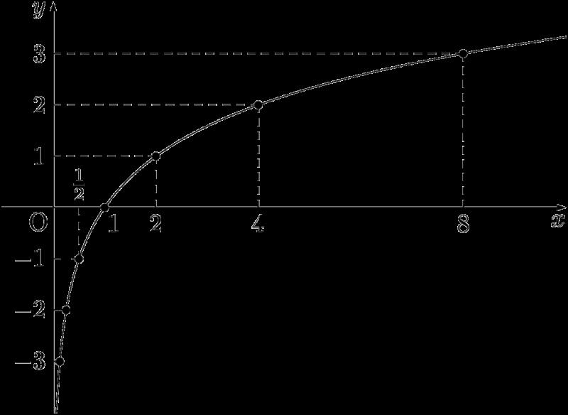 y=log2xのグラフ