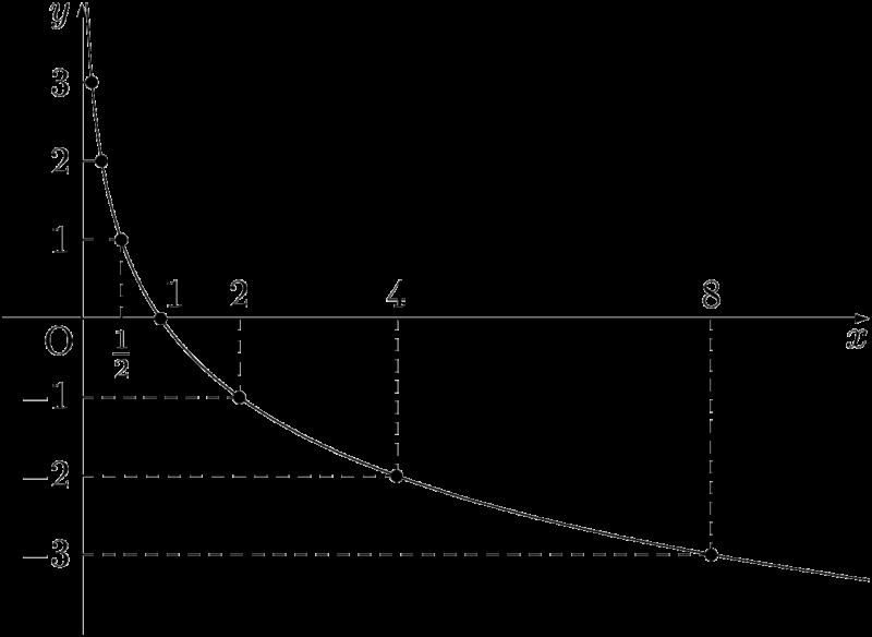 y=log(1/2)xのグラフ