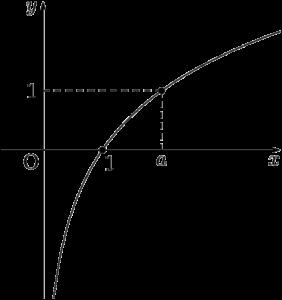 y=log(a)x (a>1)のグラフ