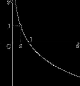 y=log(a)x (0
