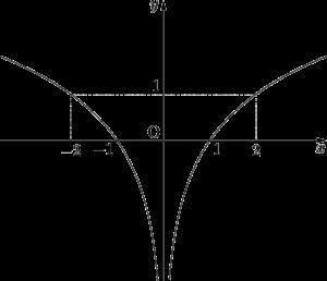 y=log_2x^2のグラフ