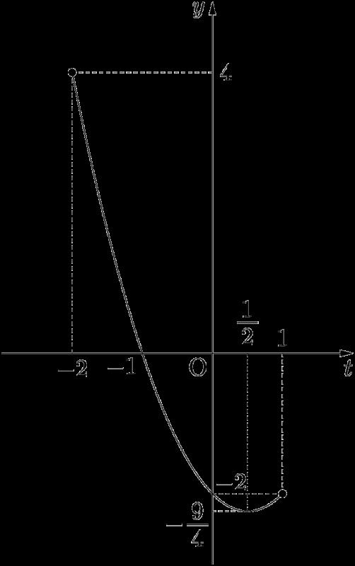 2019年 早稲田大 対数関数を2次関数に帰着する