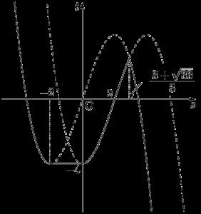 2021年 高知大(4) t=h(s)のグラフ