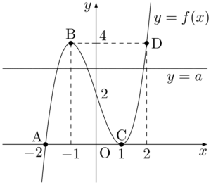2021年 広島修道大 3次方程式の実数解の個数