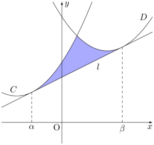 2つの放物線と共通接線で囲まれる部分の面積【12分の1公式】