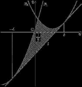 2つの放物線と共通接線で囲まれる部分の面積 2020年 立命館大