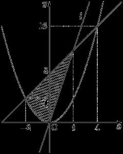 2019年 明治大 領域Aの面積を二等分する直線l